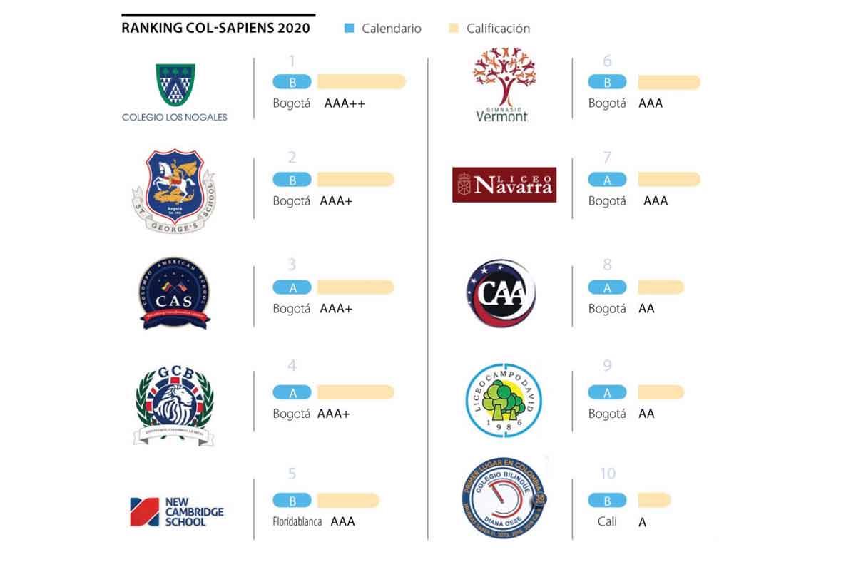 Los Nogales: el mejor colegio de Colombia